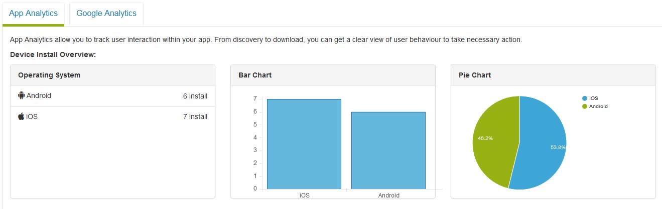 Comment puis-je accéder à Visitor & amp; Télécharger Stats of my app?